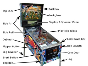 pinball cabinet part names identifications